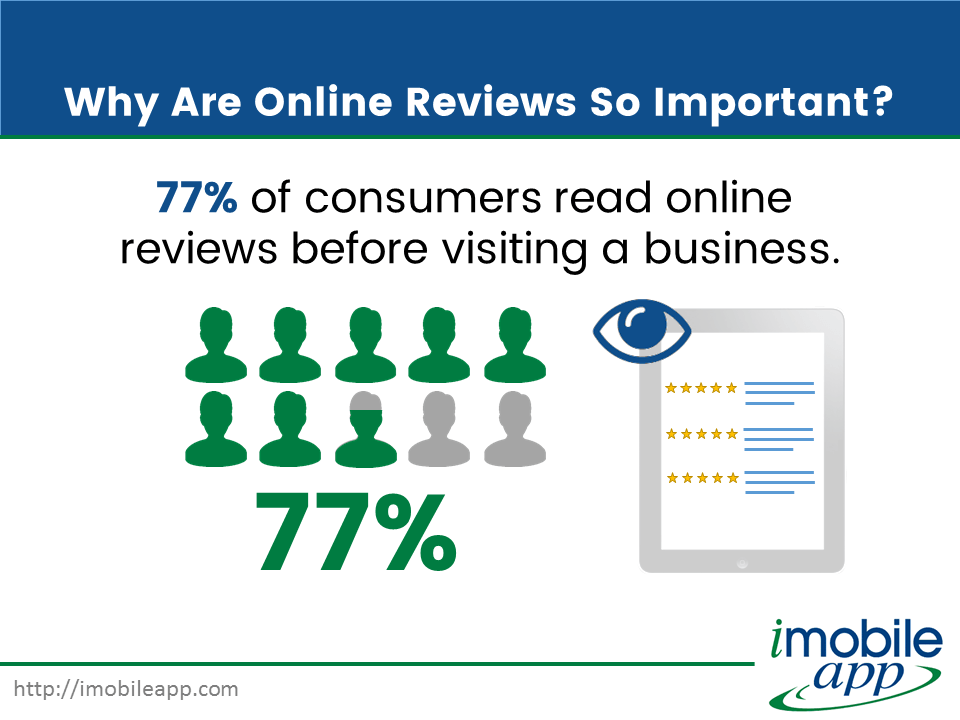 77% of consumers read online  reviews before visiting a business.