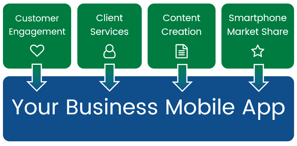 The business mobile app process.