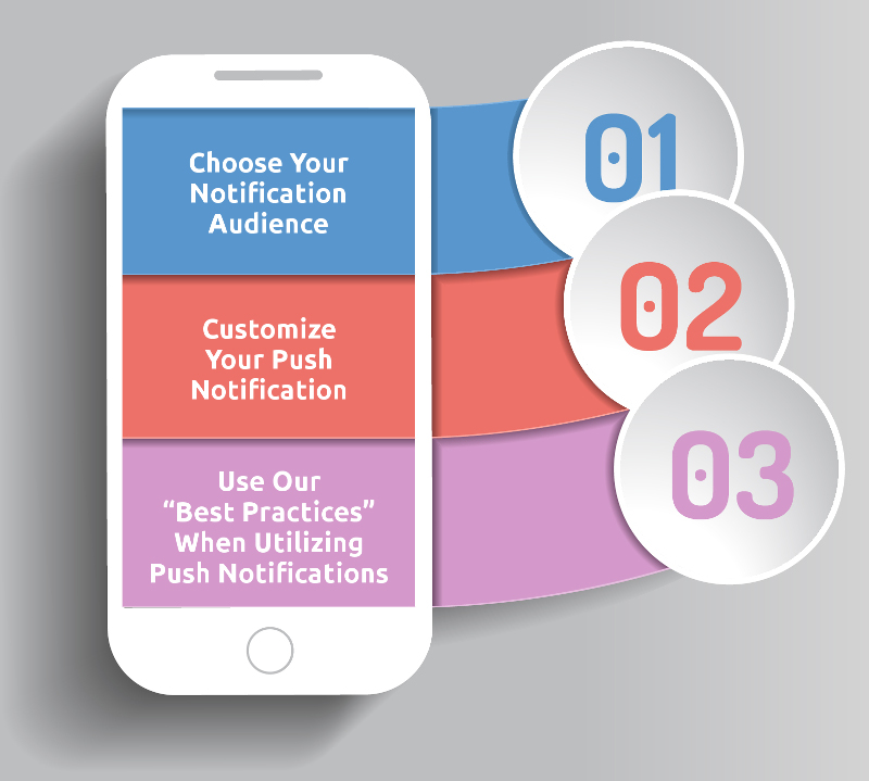 A graphic showing steps for creating  push notifications.