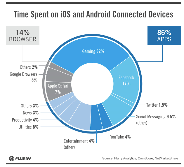 Statistical report on the time spent of IOS and Android connected devices.