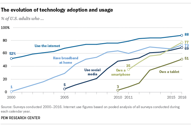The evolution of technology adoption and usage.